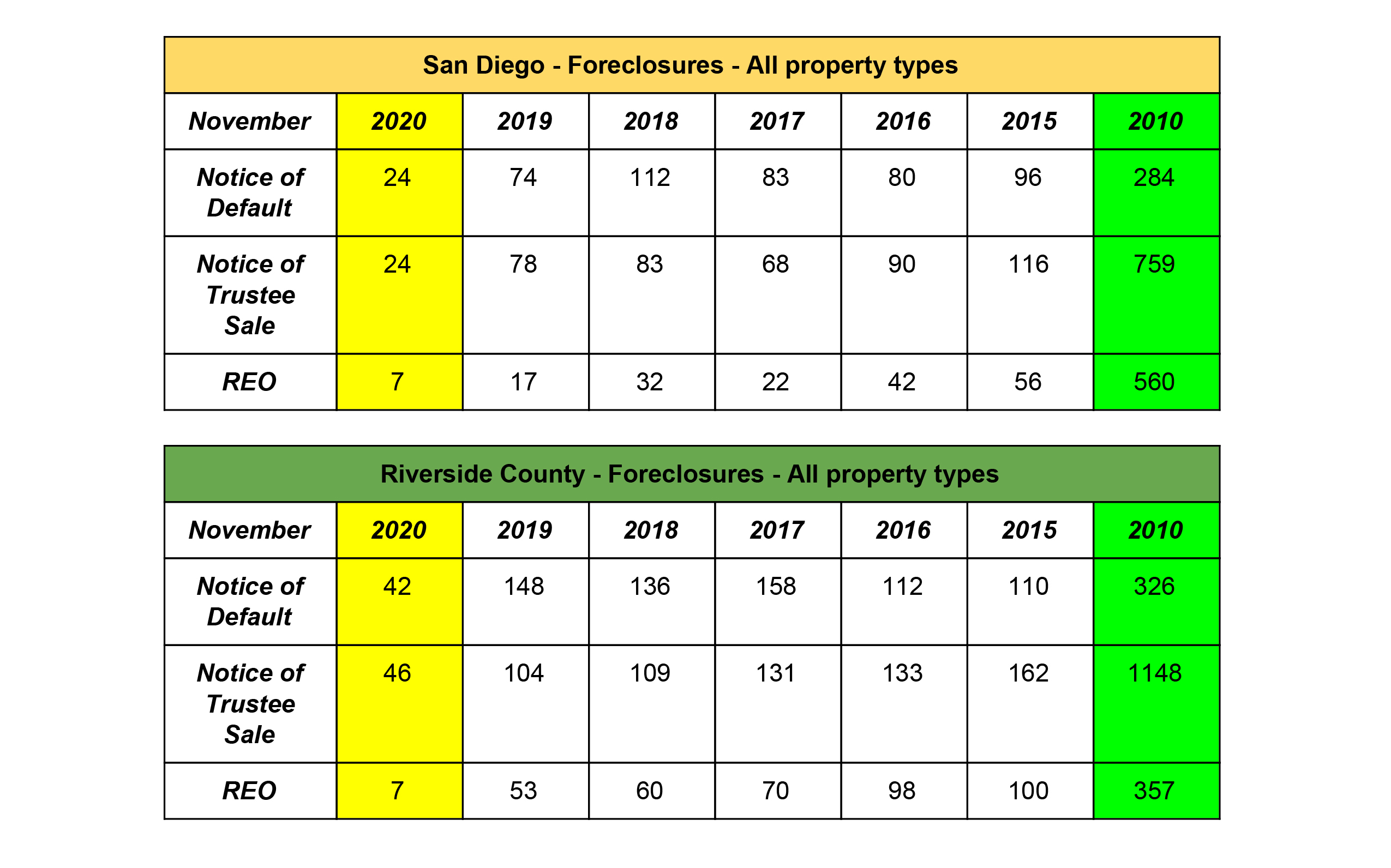Foreclosures - SD & RIV