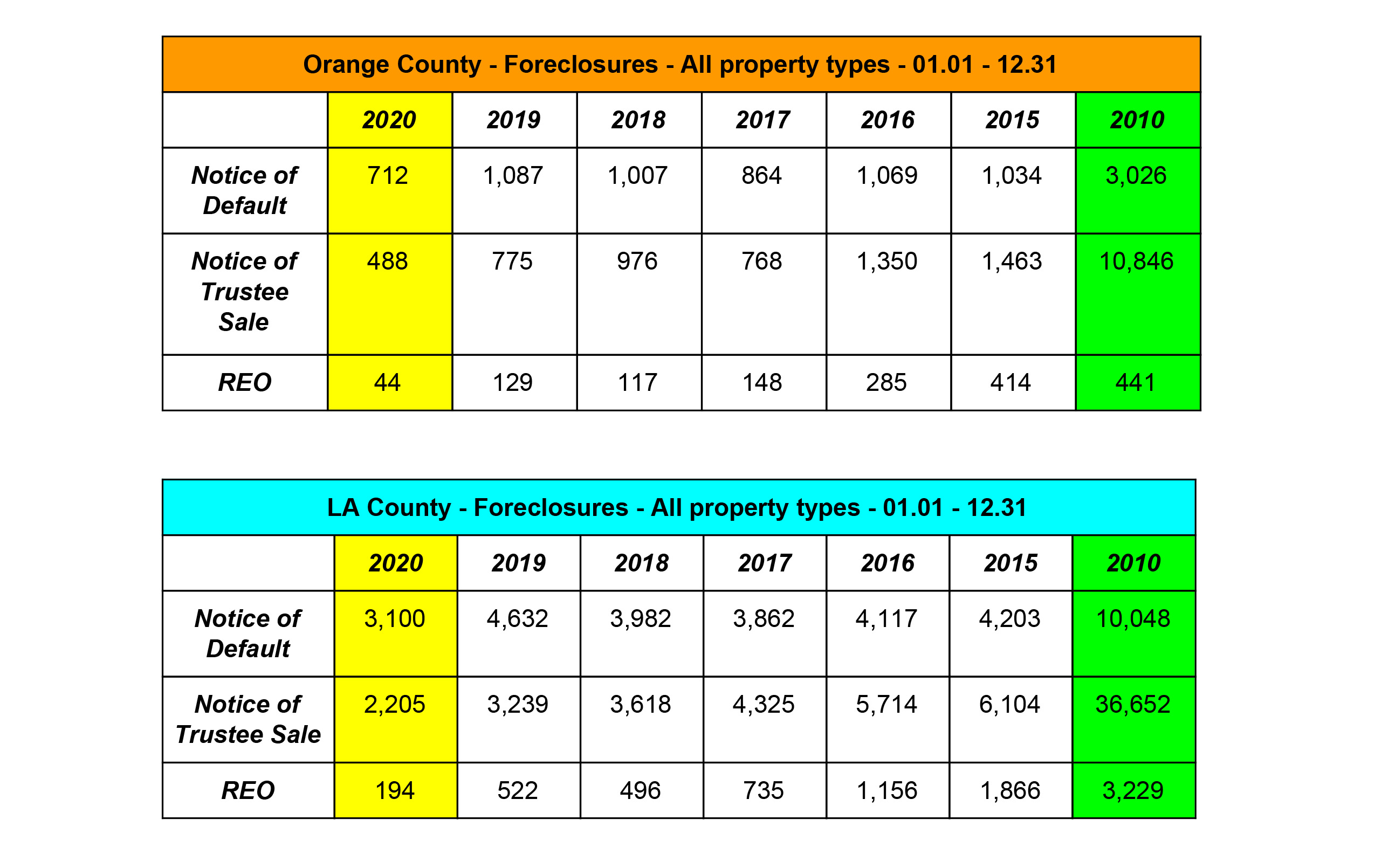 Foreclosures - OC Real Estate Market Update