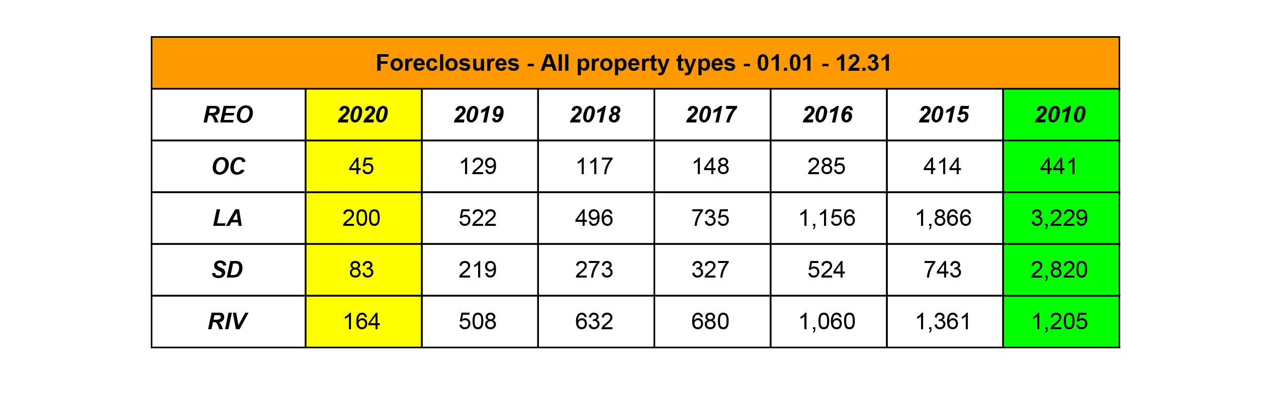 OC Market Update - Foreclosures - January 2021