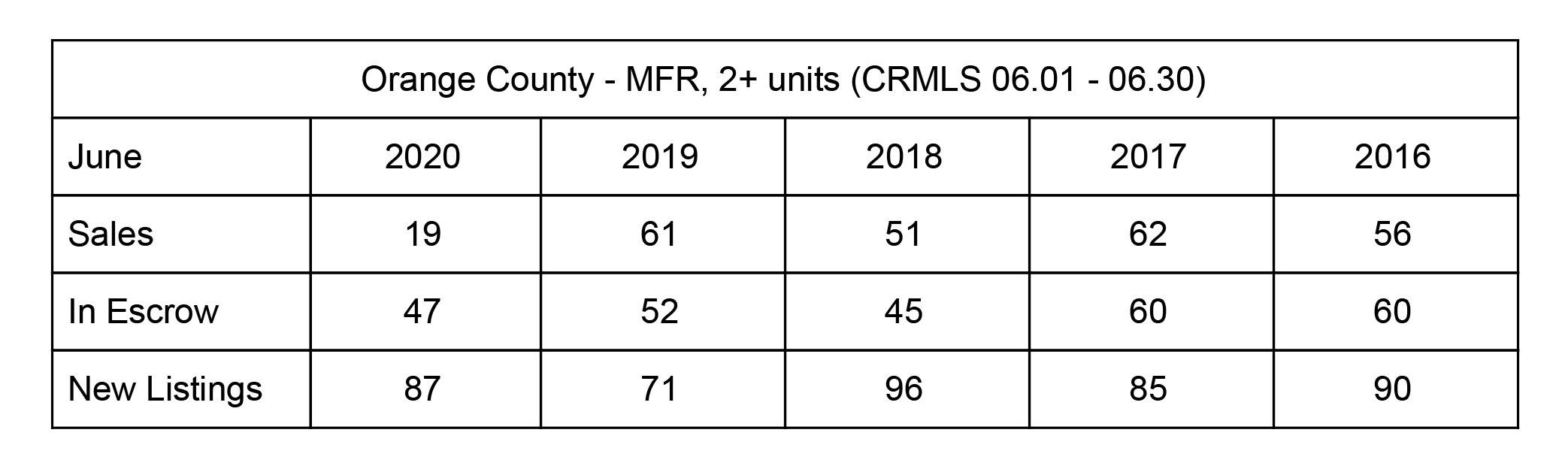 OC Multifamily Market Update - June 2020