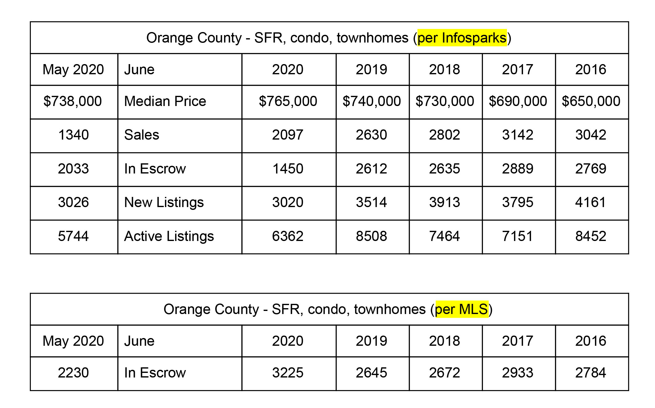 OC Housing Market Update - June 2020