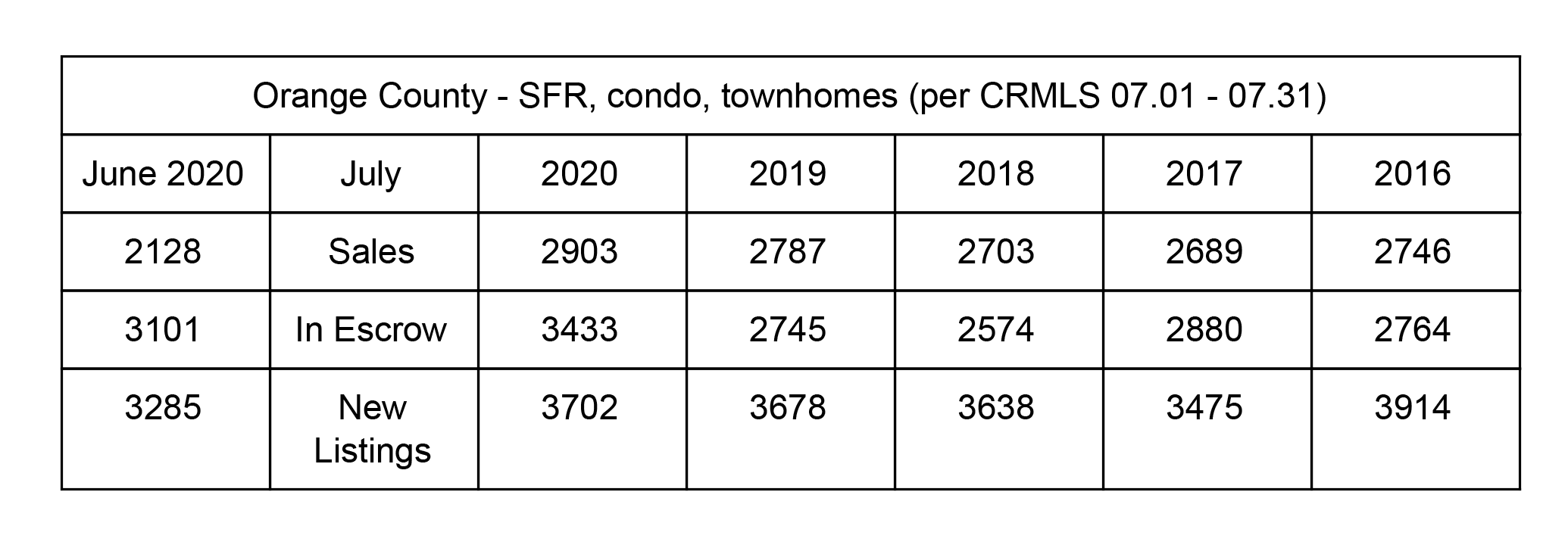 OC Housing Market Update - July 2020