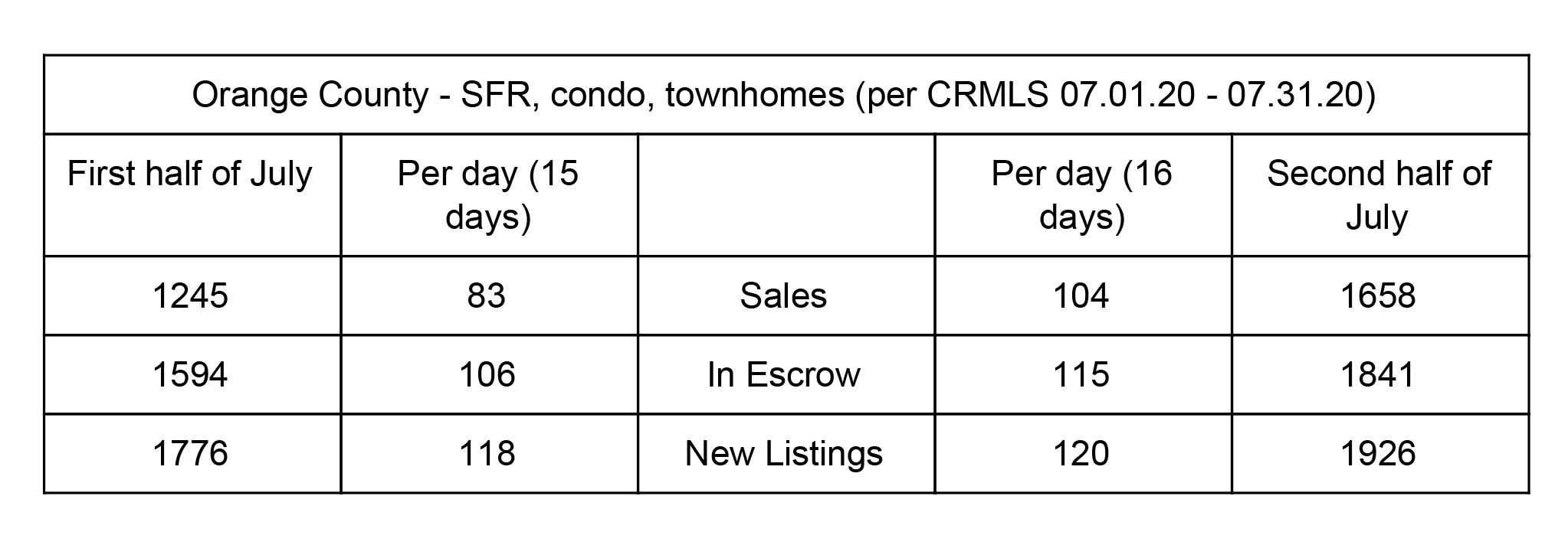 OC Housing Market Update - July 2020 - Month Split