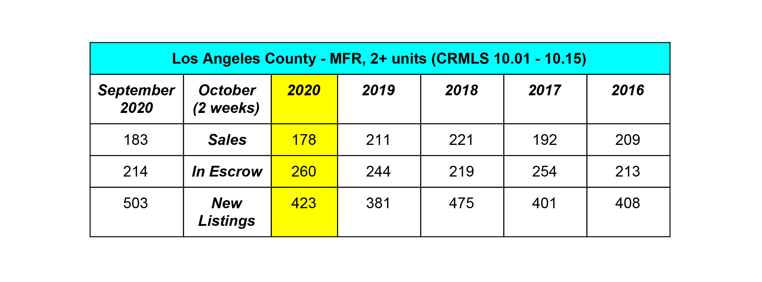 Los Angeles County Market Update Single Family Real Estate
