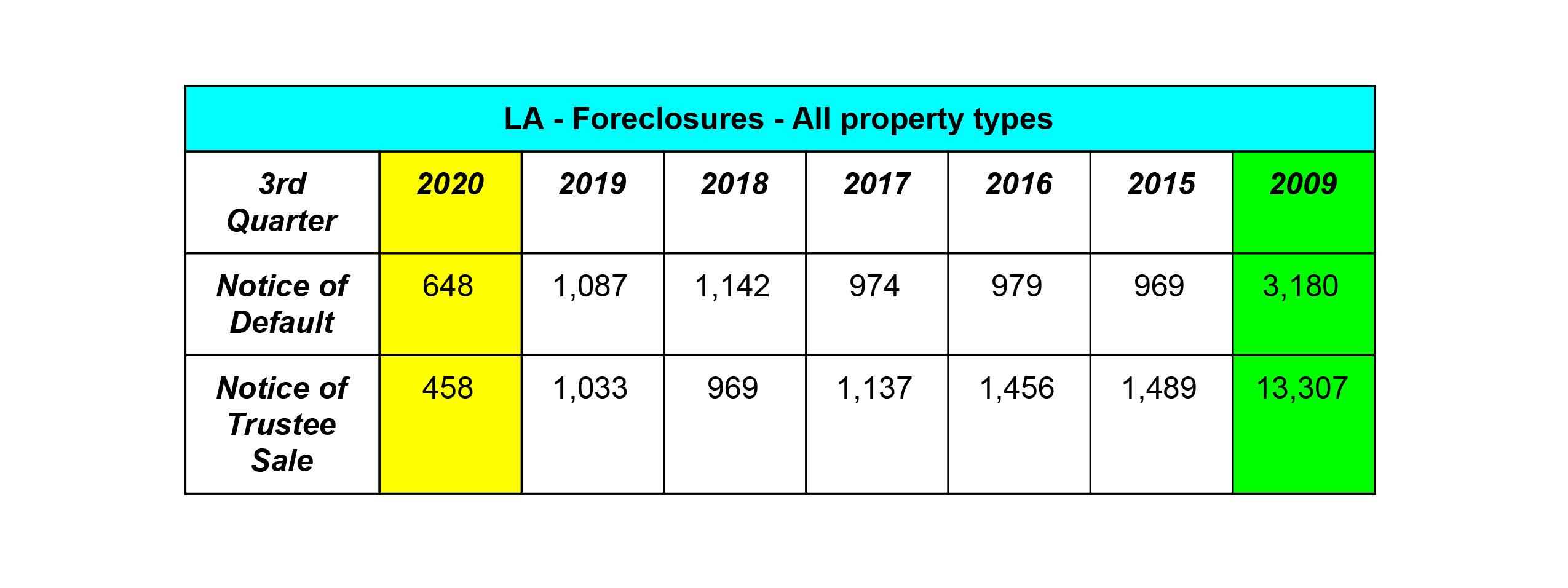Los Angeles Market Real Estate Update Foreclosures