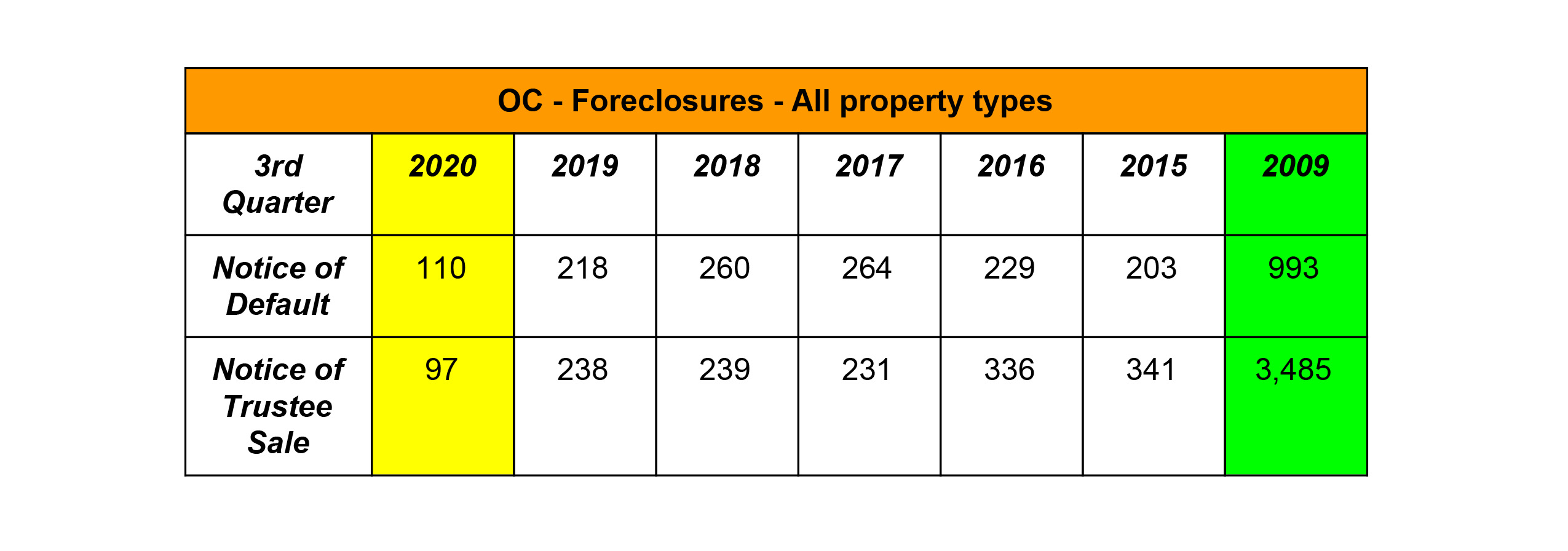 OC Market Real Estate Update Foreclosures