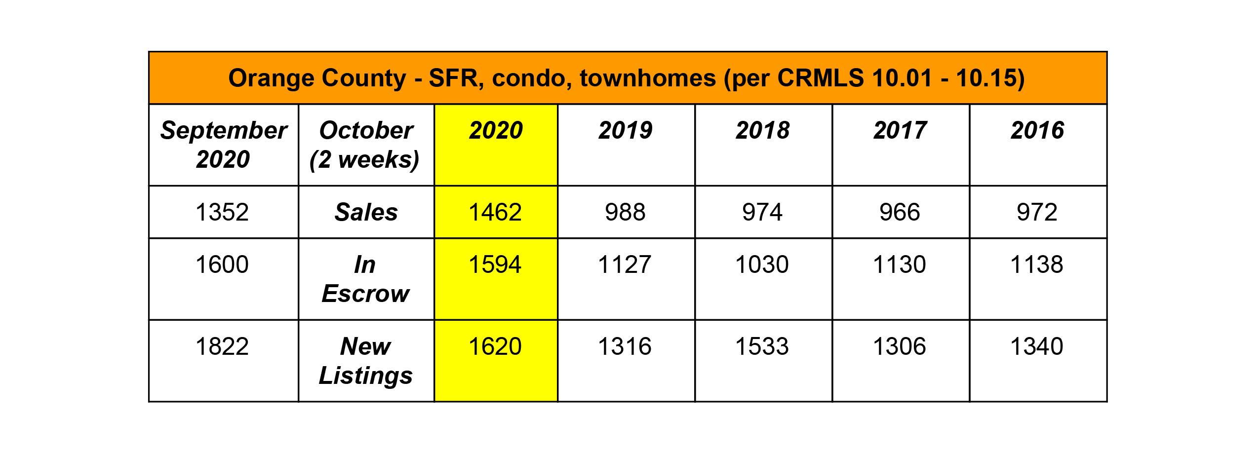 Orange County Market Update Single Family Real Estate