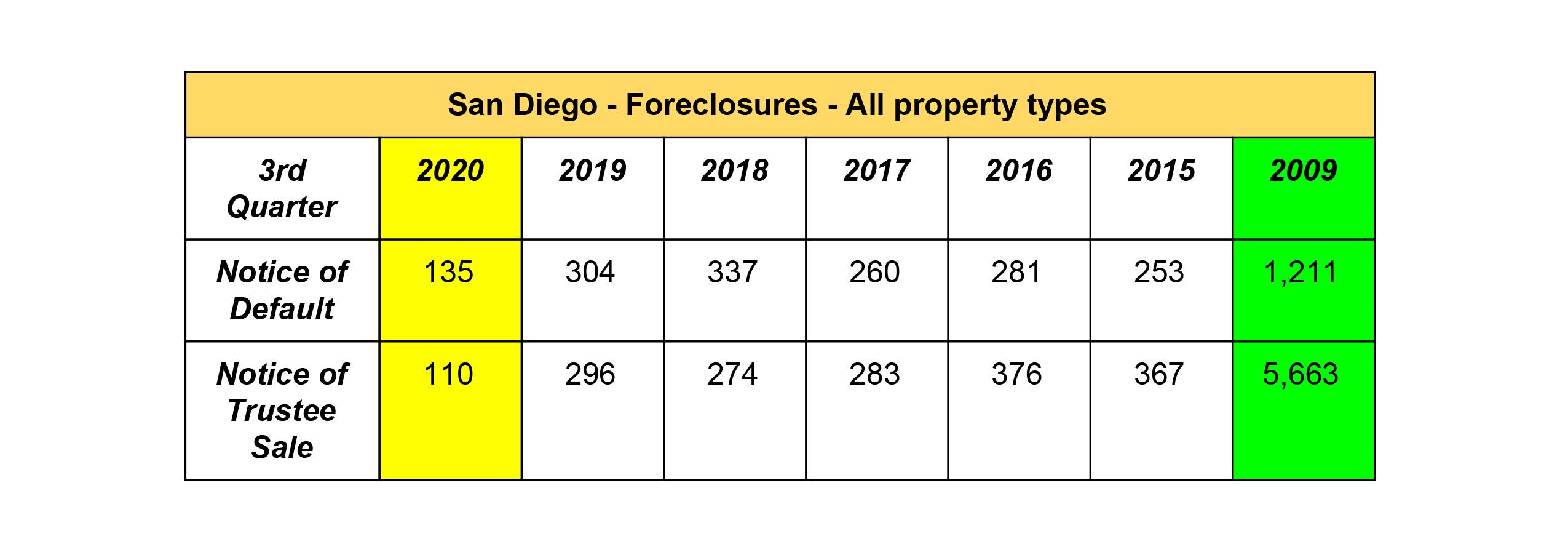 San Diego Market Real Estate Update Foreclosures