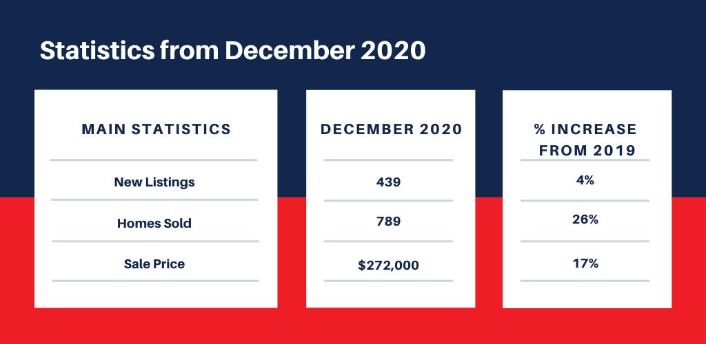 december real estate numbers
