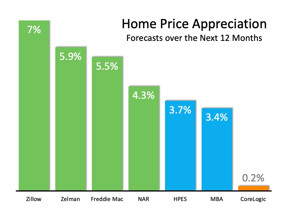 Home Values Graph