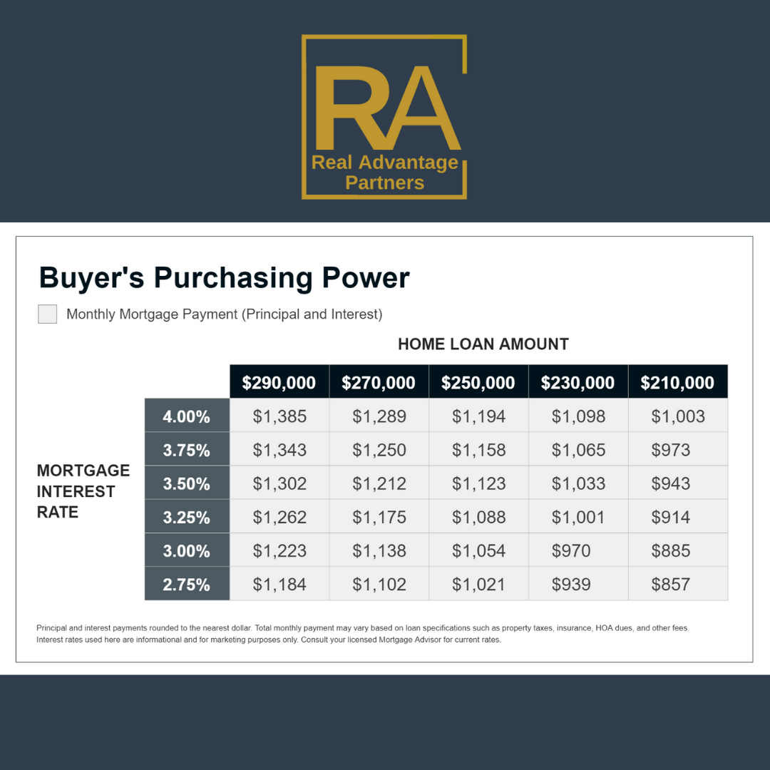 Interest Rates Chart for home buyers