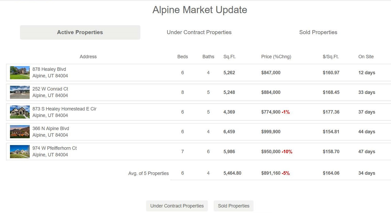 alpine market report