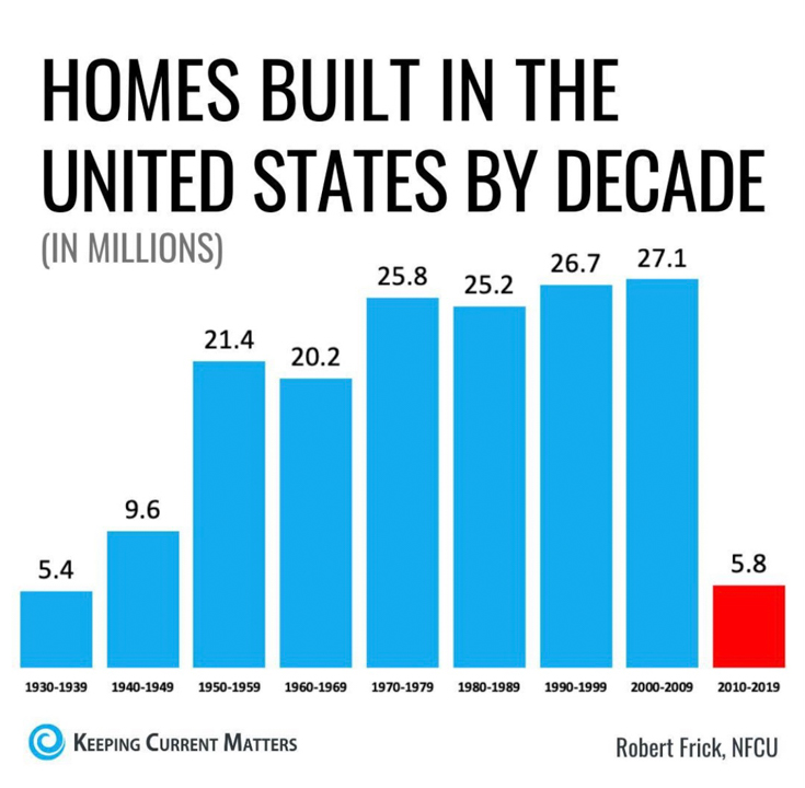 Homes built in the US by decade