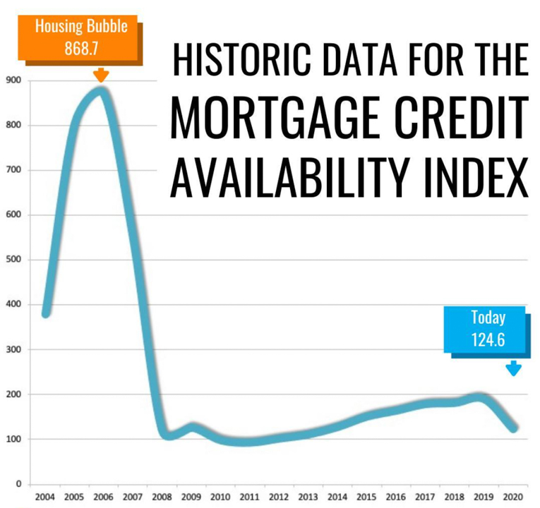 Historical Data for the mortgage credit ability index.