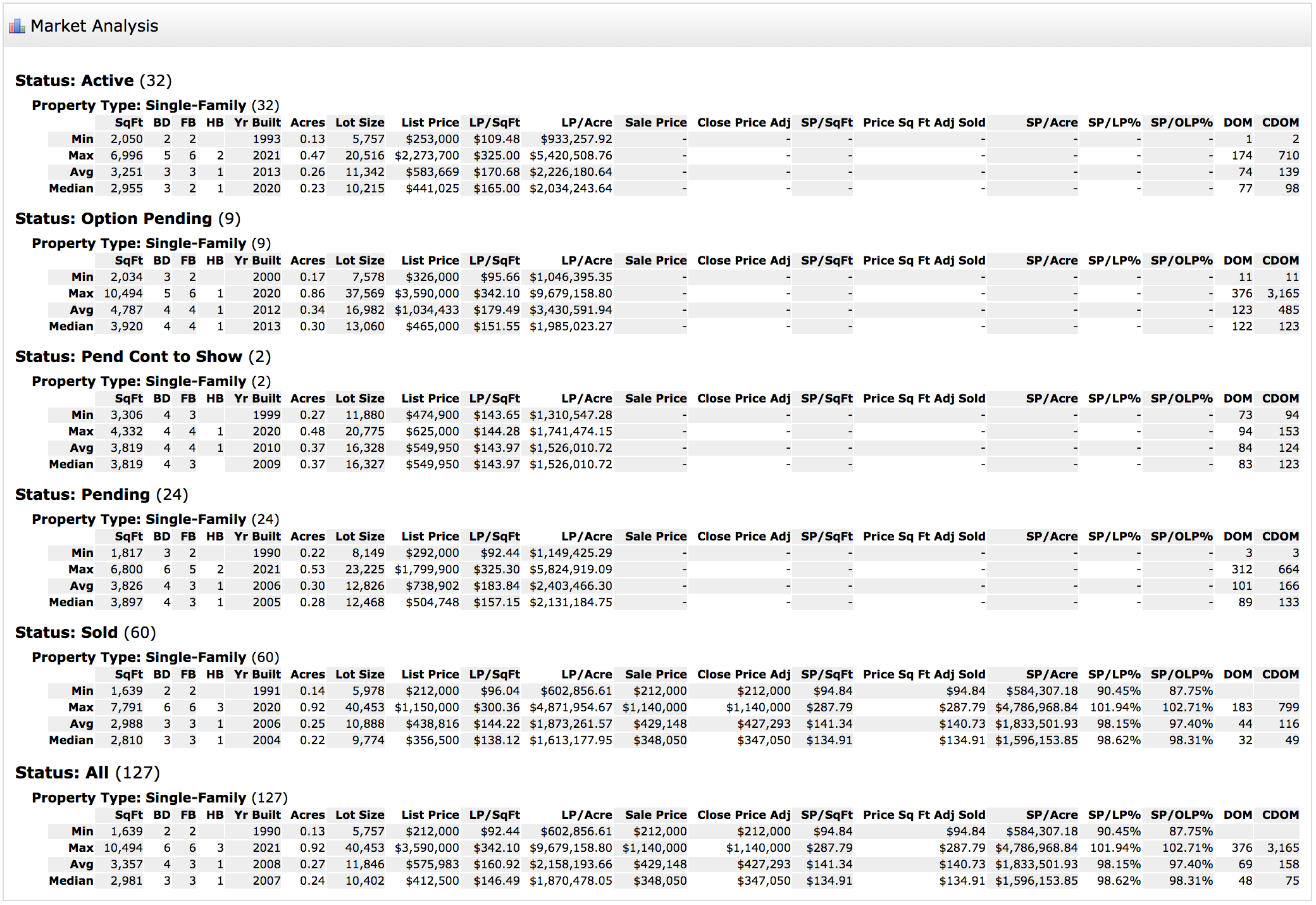 bentwater market analysis