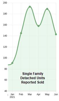 June 2021 Home Sales Volume