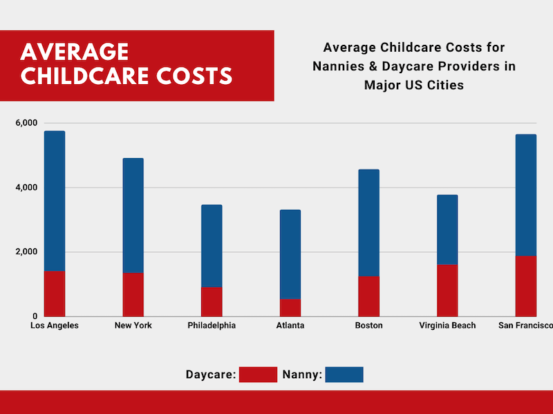 Childcare Costs in Los Angeles