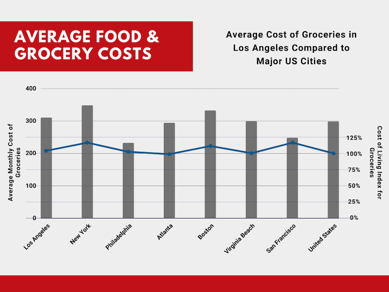 Food Costs in Los Angeles