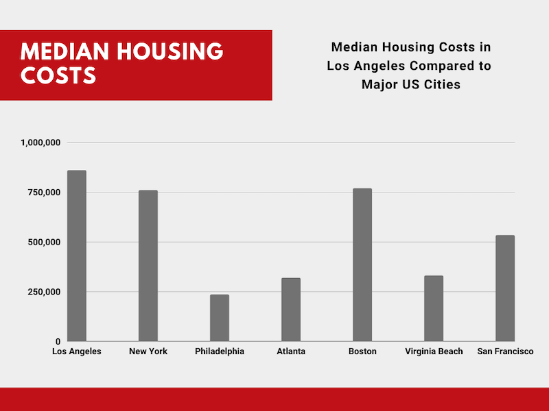 Housing Costs in Los Angeles