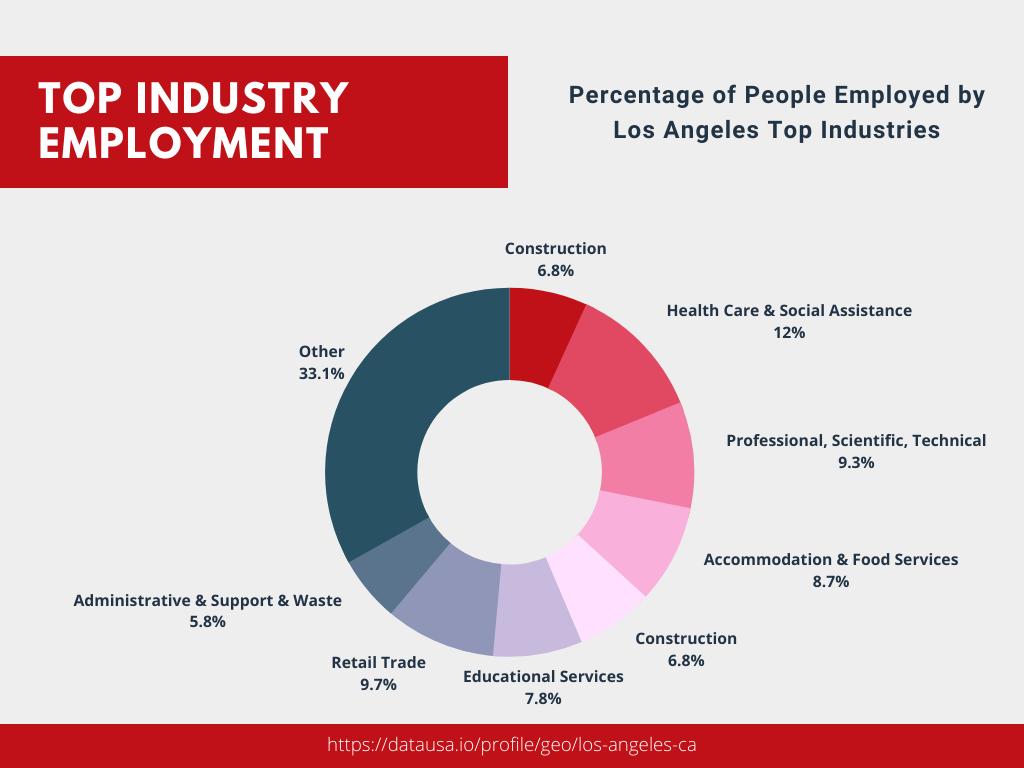 Top Industries in Los Angeles