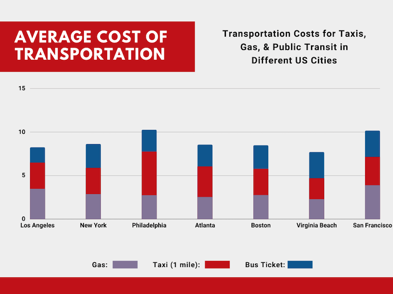 Transportation Costs in Los Angeles