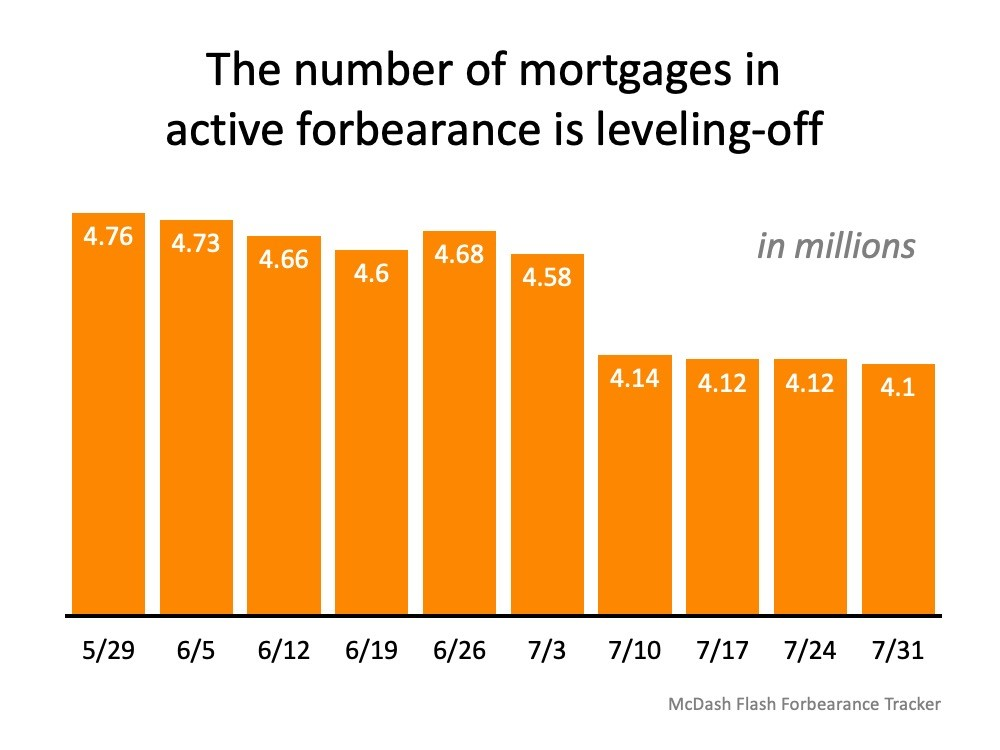 Number of mortgages