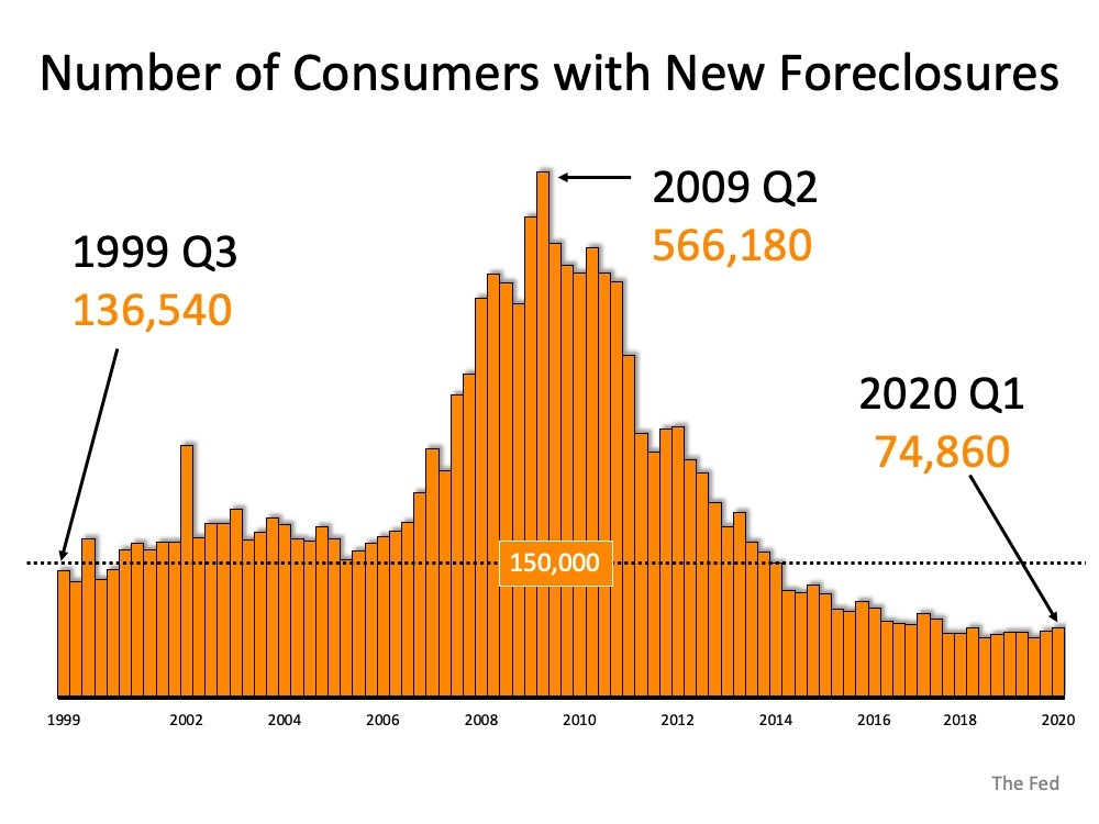 peak of foreclosures