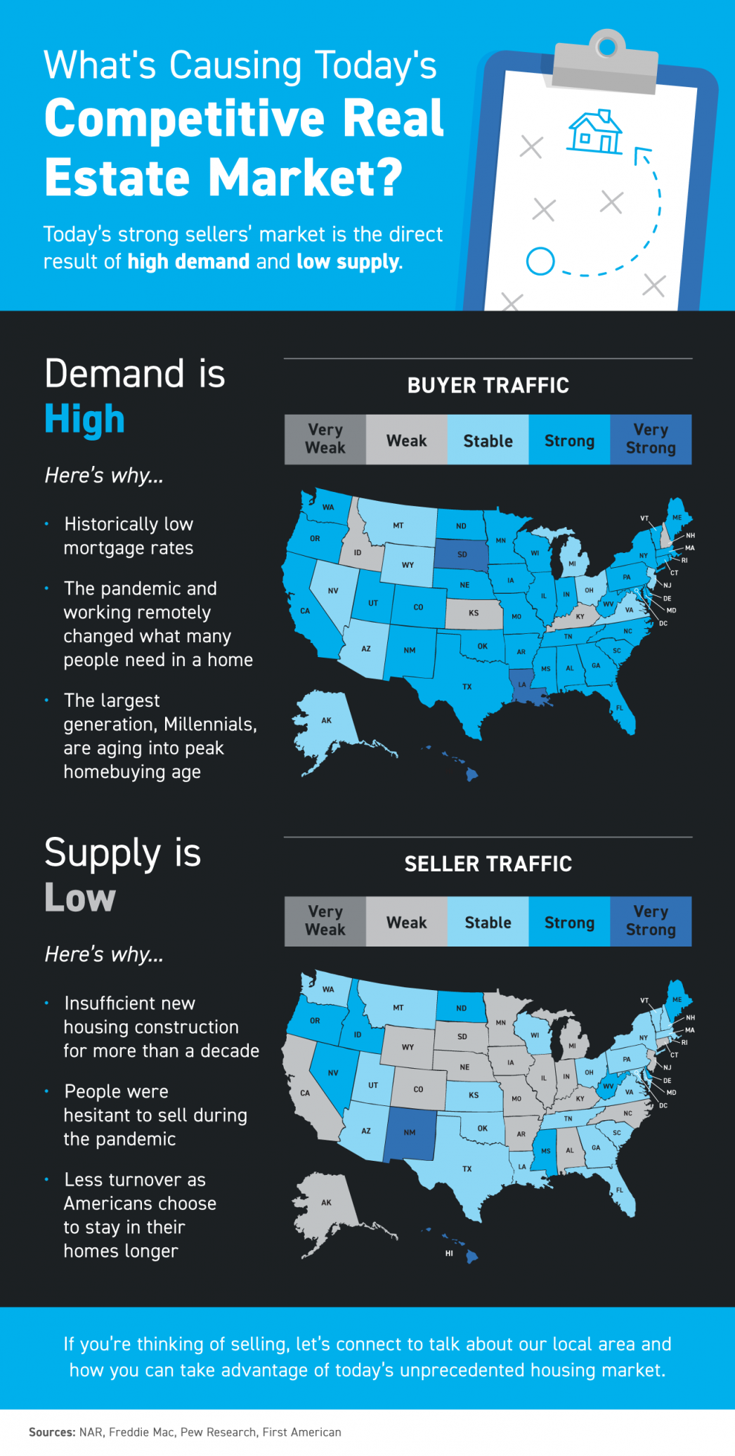 Competitive Real Estate Market Infographic