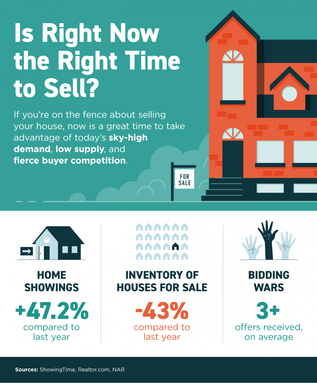Selling Your Home Now
