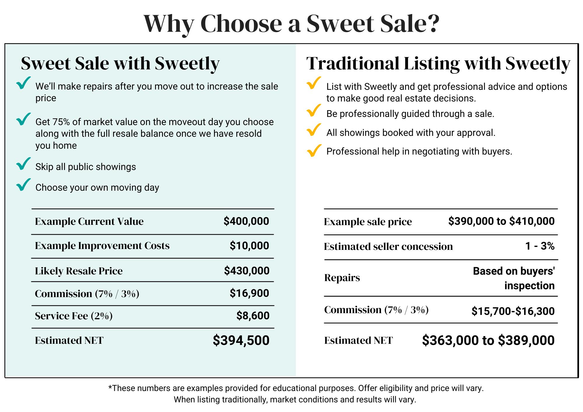 Why Choose a Sweet Sale?