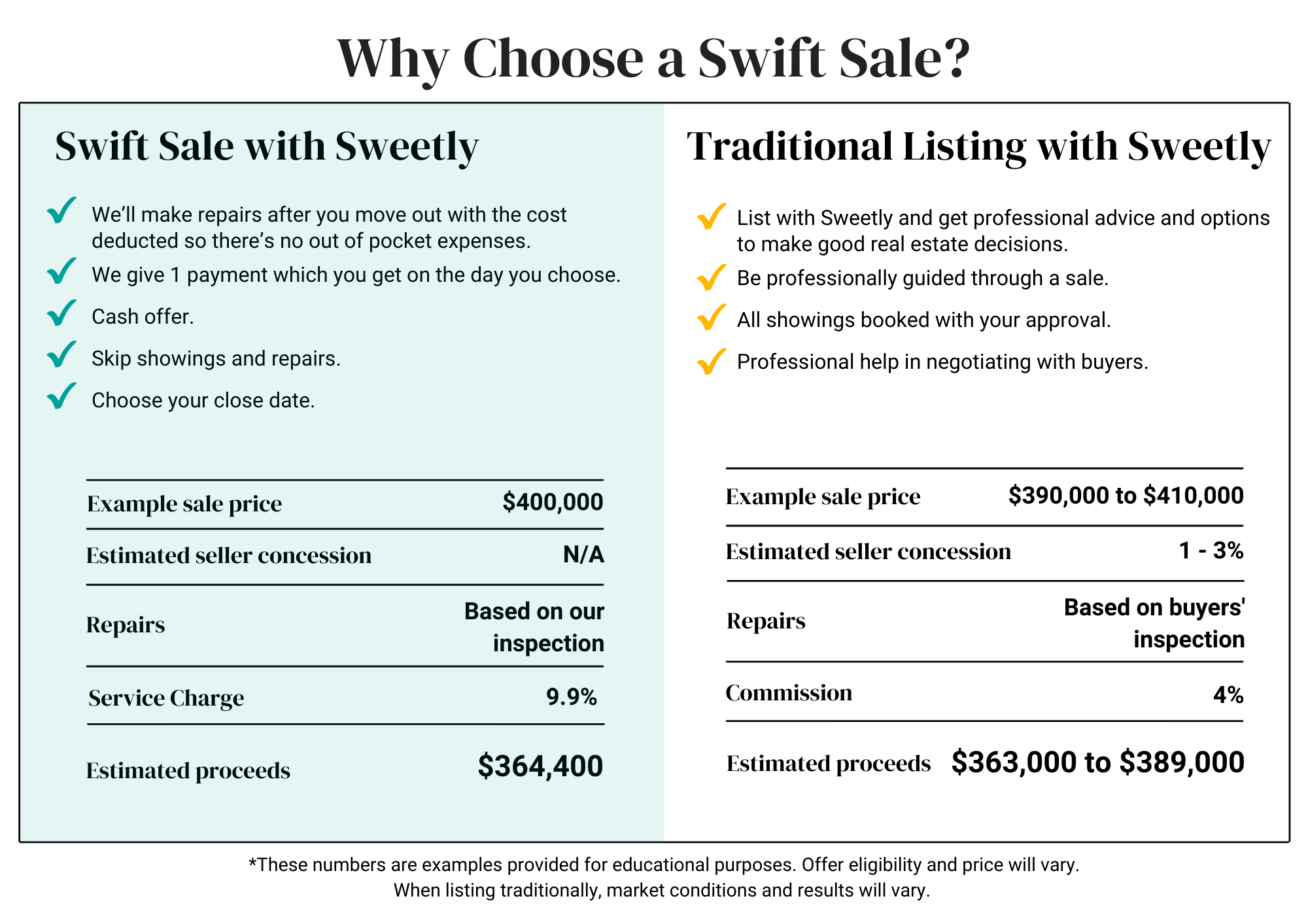 Why Choose a Swift Sale?