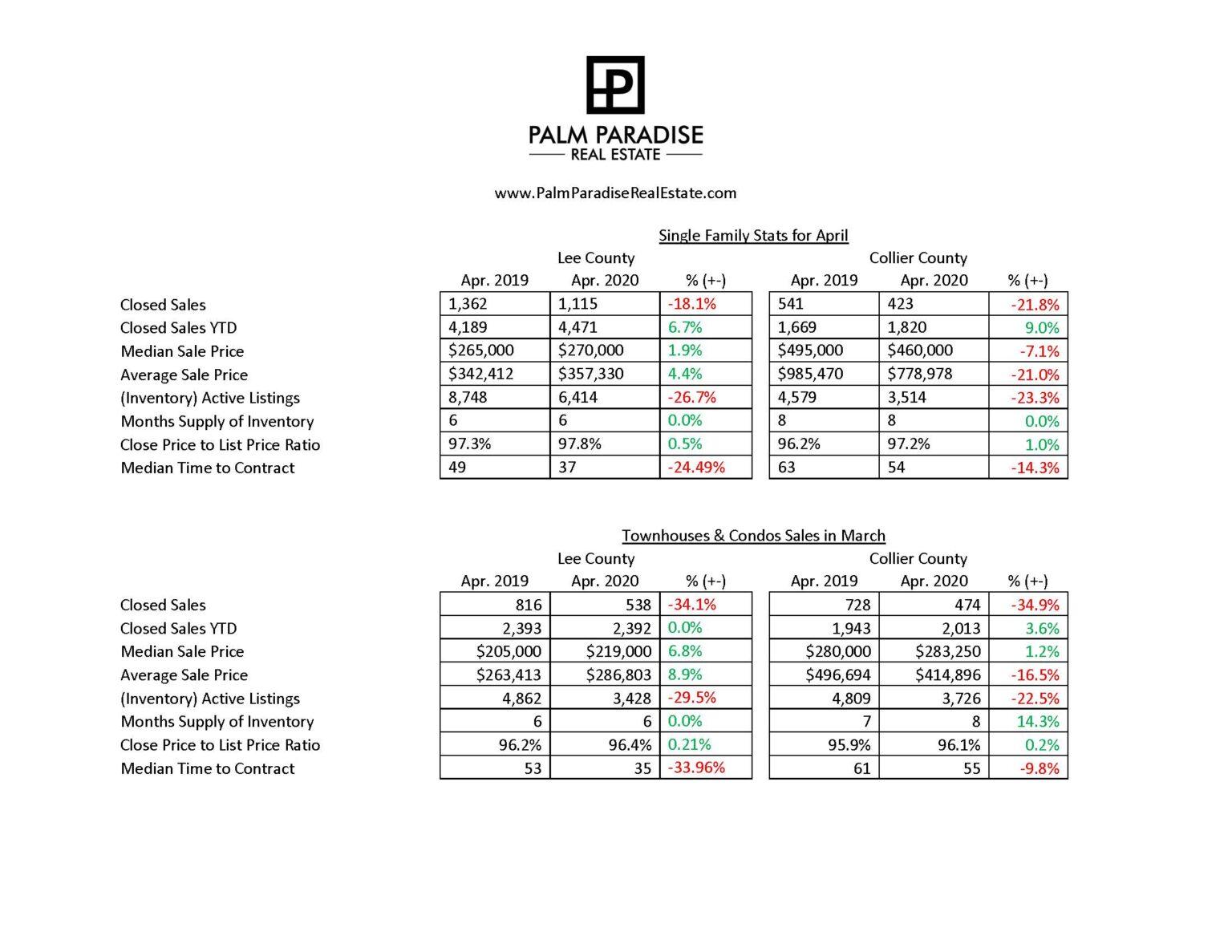 April 2020 Market Statistics for SouthWest Florida