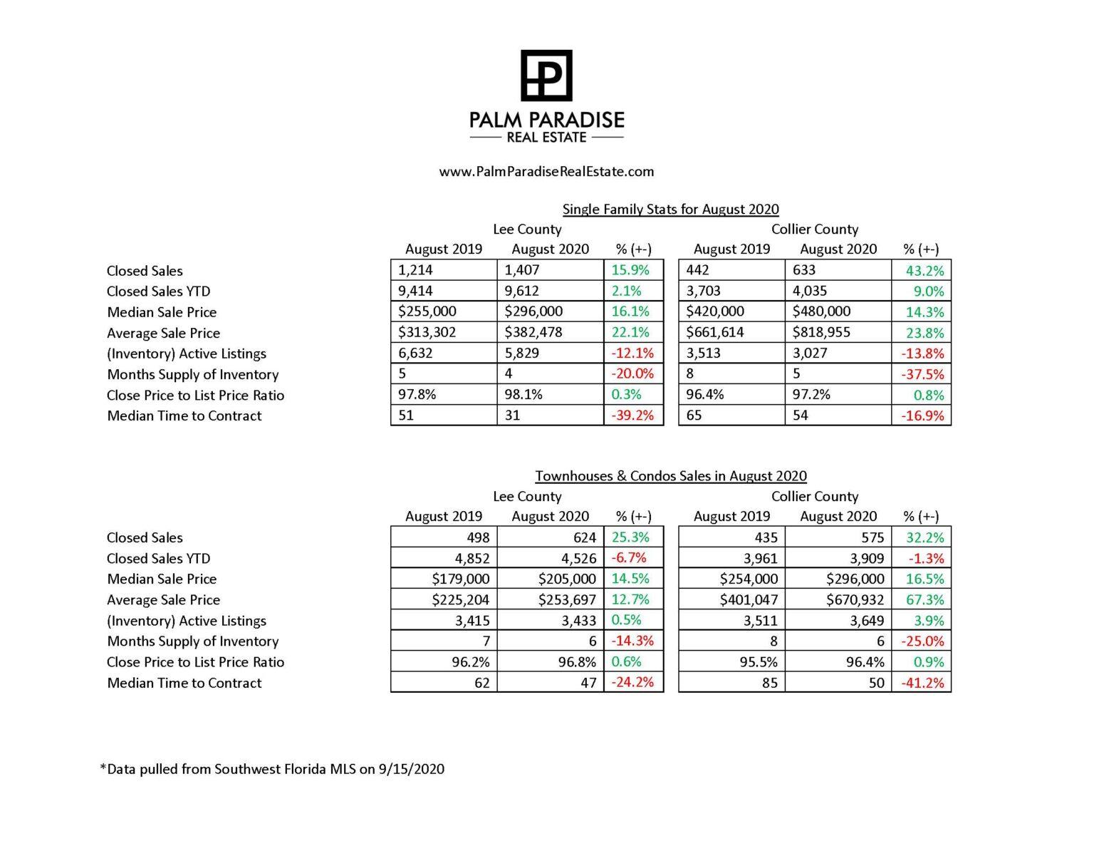 Market Statistics for August 2020