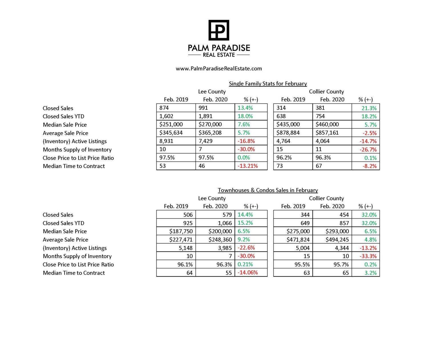 Market Statistics for February 2020