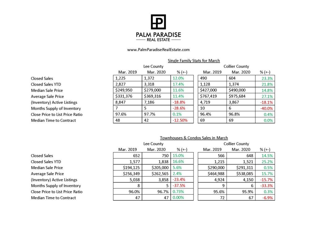 Market Statistics for March in Southwest Florida