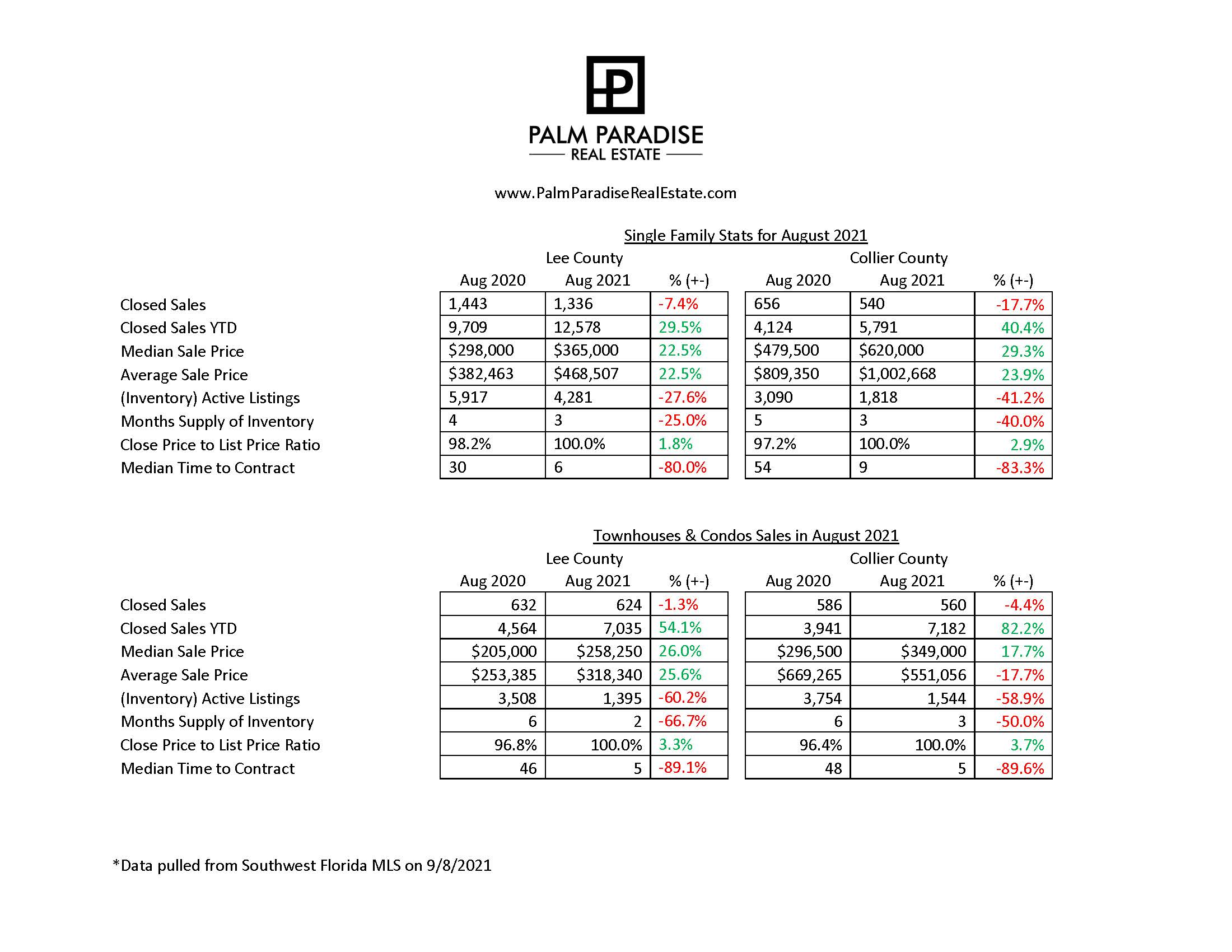 August 2021 Market Stats