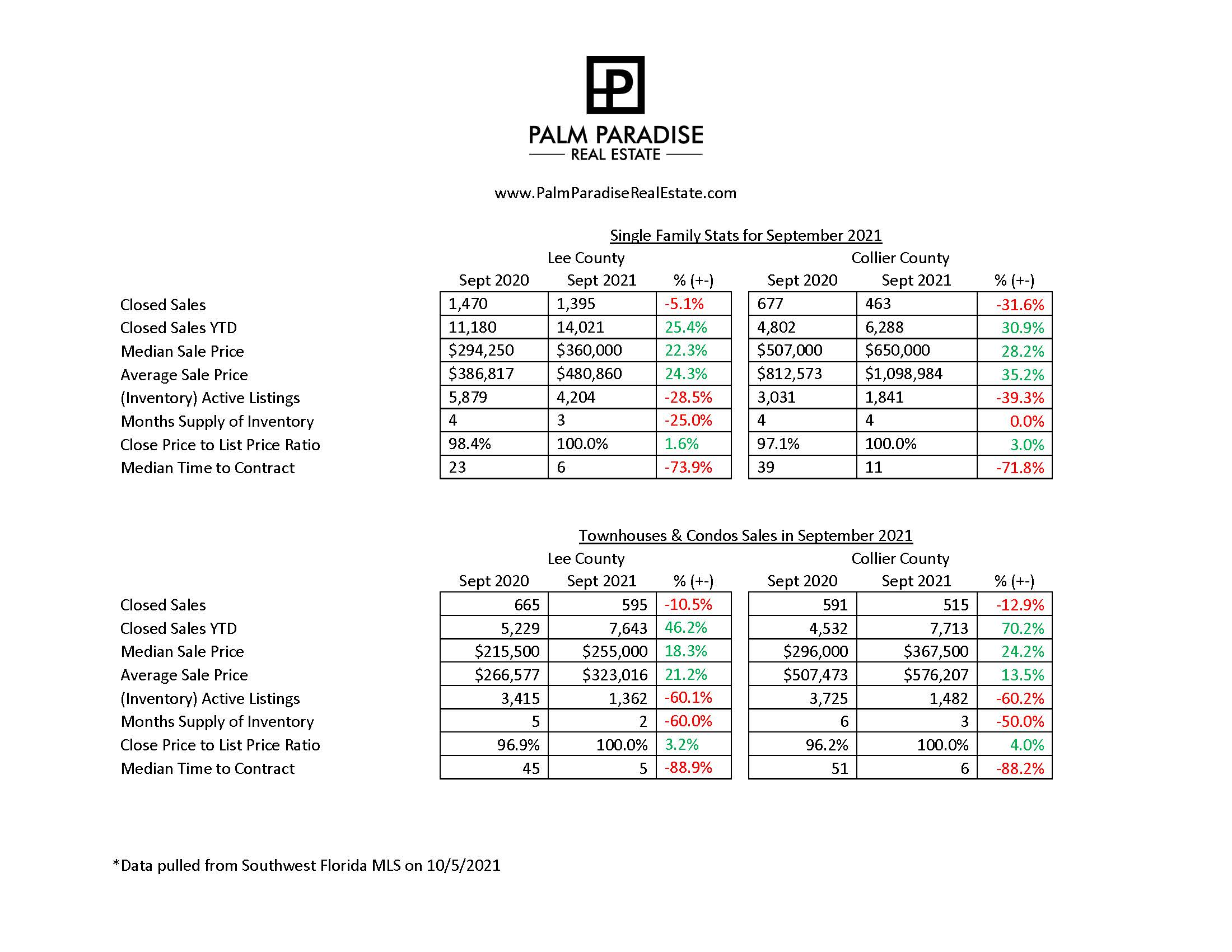 September Market Stats