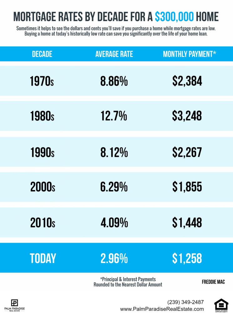 Mortgage Rates By Decade Via Freddie Mac