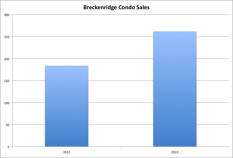 Breckenridge Condo Sales