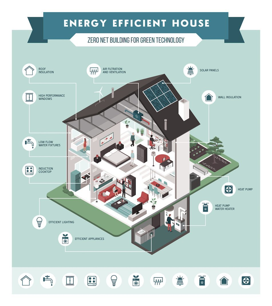 Aspects of Energy Efficient Homes