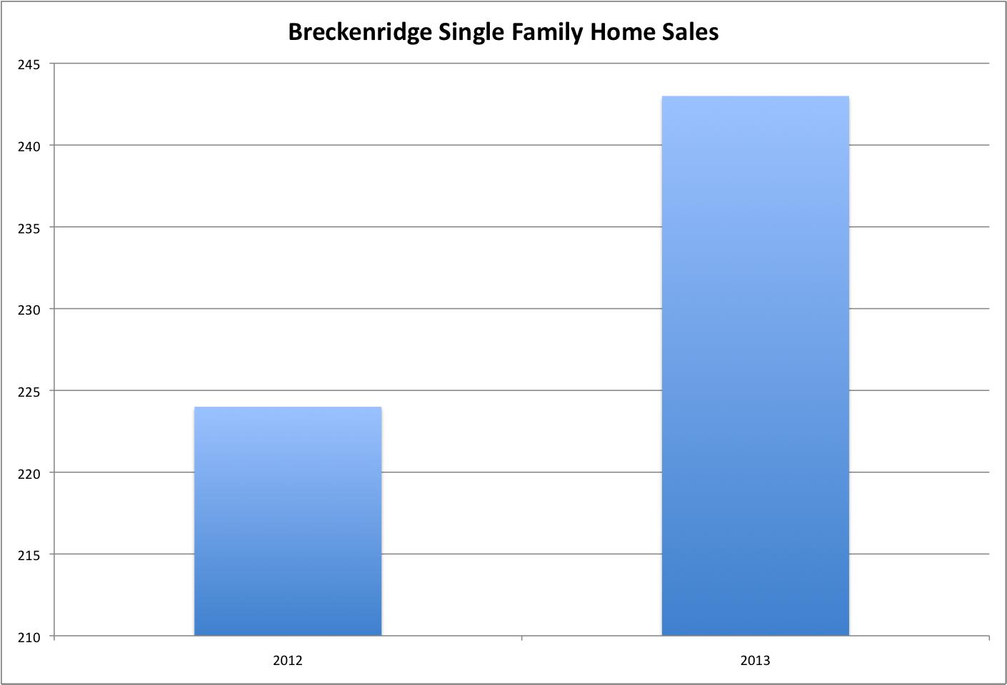 Breckenridge Single Family Sales