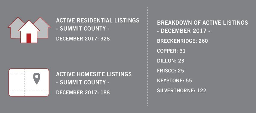 December 1 Active Listings in Summit County
