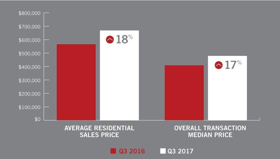 Q3 - Sales Price Comparision