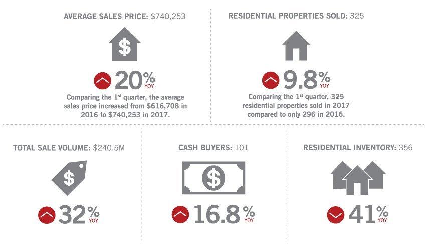 Summit Country Colorado Real Estate Market Stats