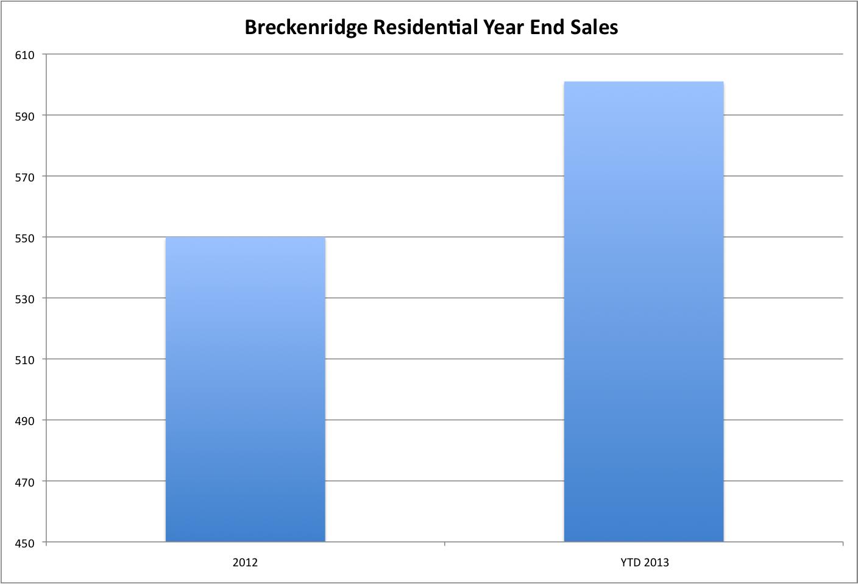 Breckenridge Annual Sales