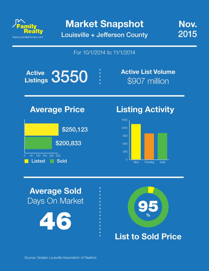 November Home Sale Statistics