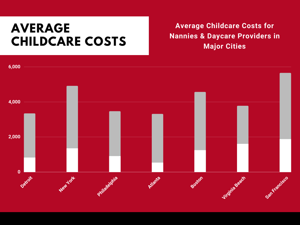 Childcare Costs in Detroit