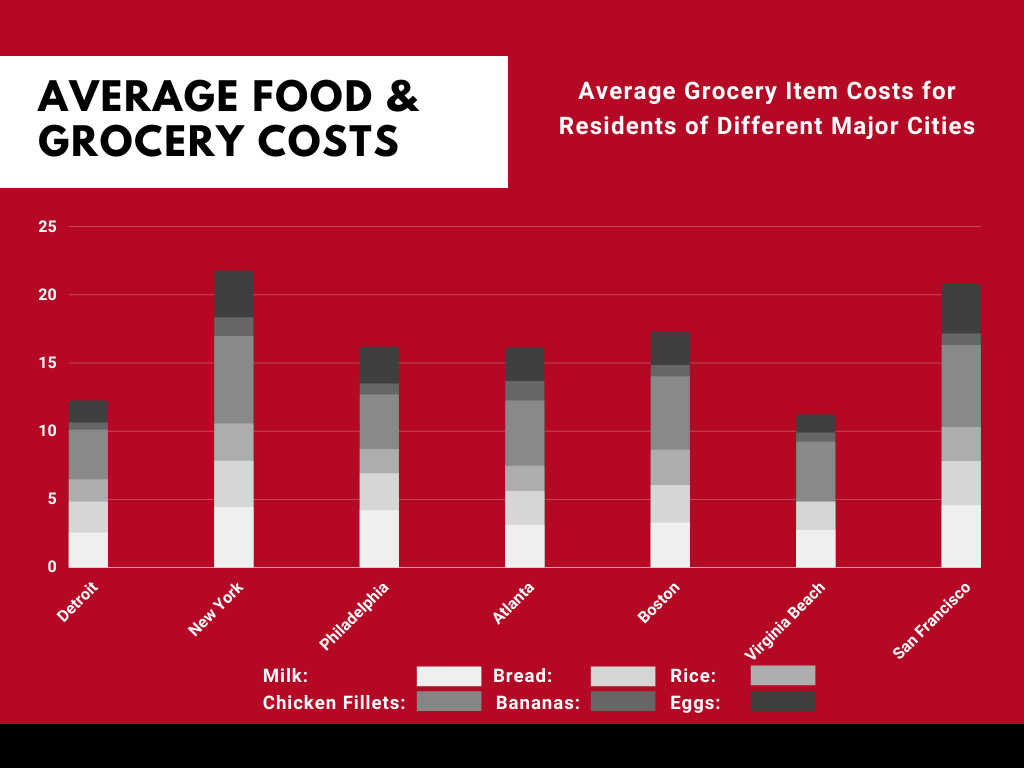 Food and Grocery Costs in Detroit