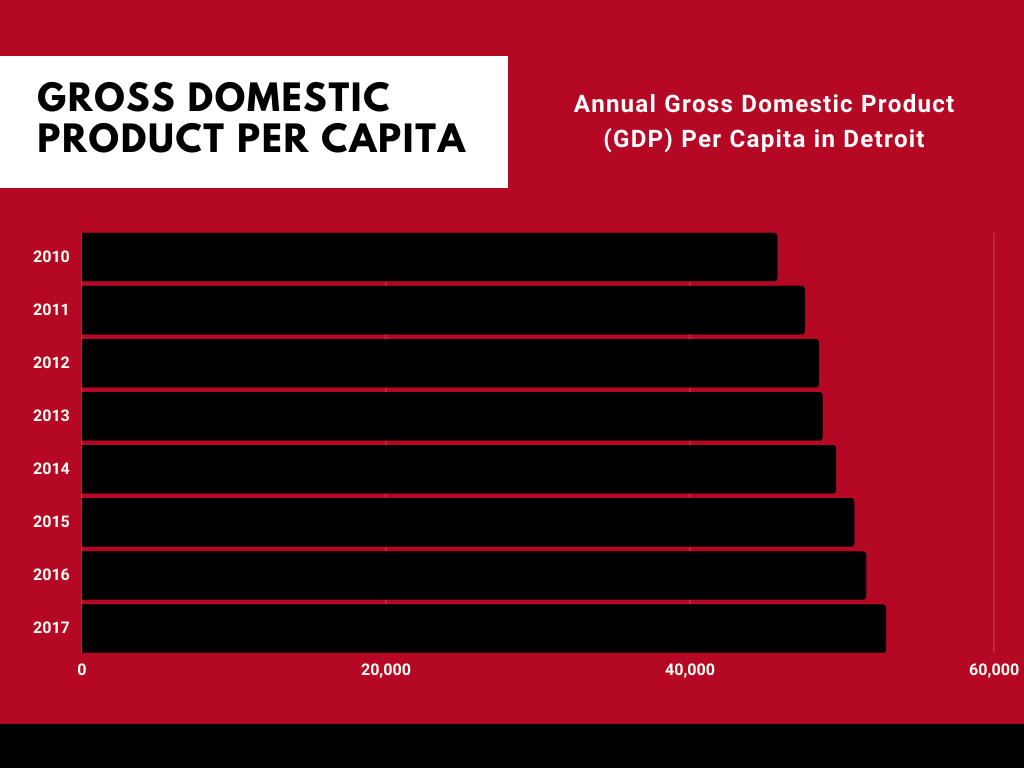 Detroit GDP Per Capita