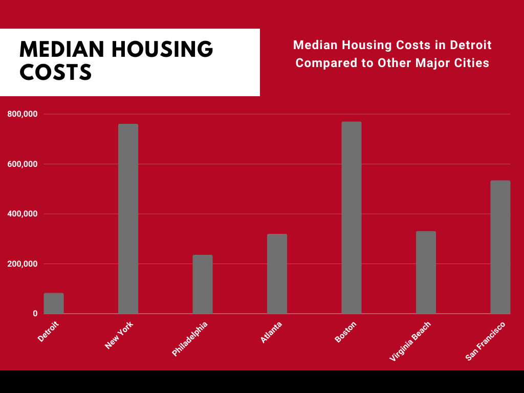 Housing Costs in Detroit
